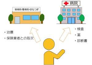 交通事故後は病院と接骨院併用で通えますのイラスト